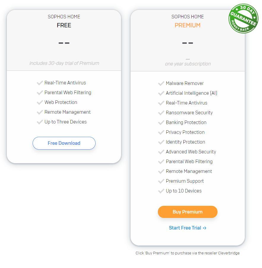 Sophos Features