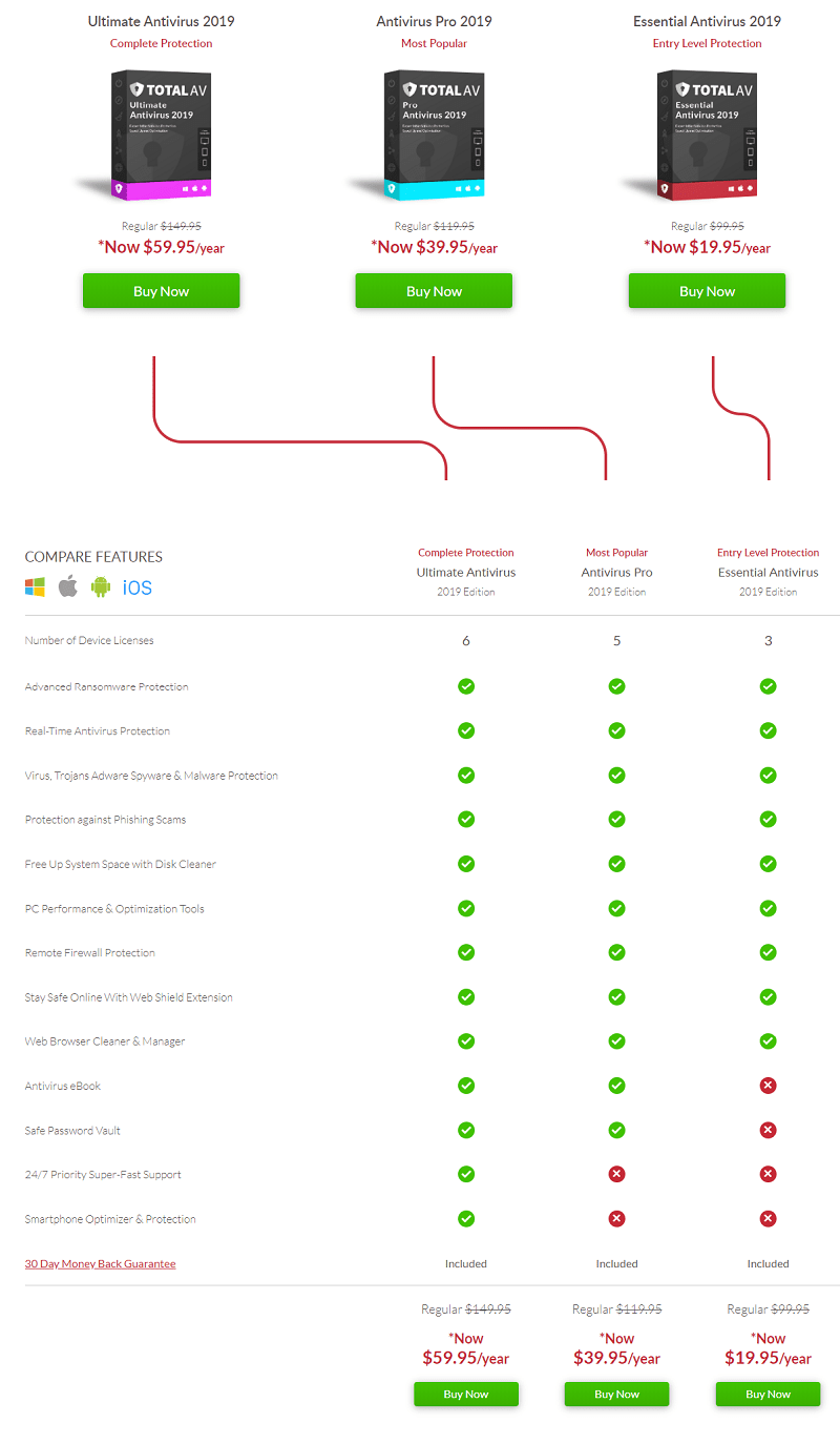 TotalAV Features