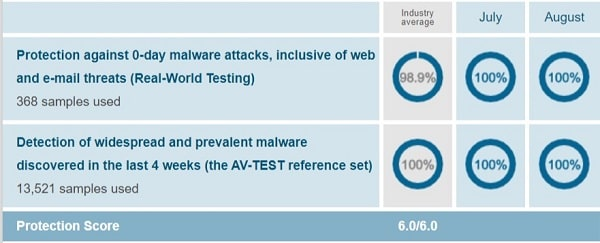 Trend Micro AV-Test Protection Test August 2019