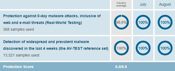 AV-Comodo-Performance-Test-August-2019