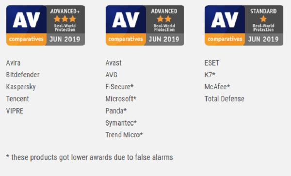 AV-Comparatives-Performance-Feb-May-2019