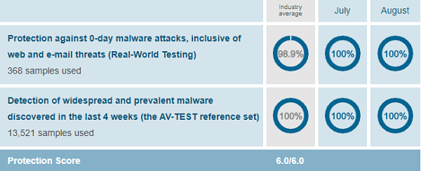 AV-Comparatives-WindowsDefender-Protection-Test-August-2019
