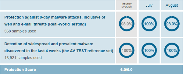 AV-McAfee-Protection-Test-August-2019