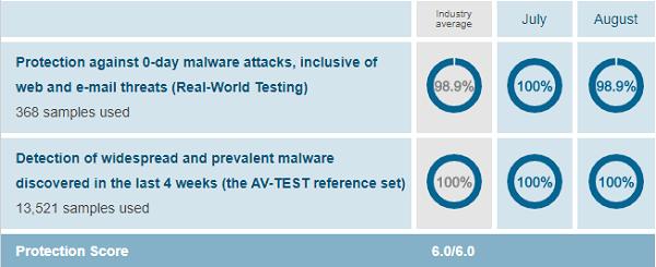 AV-McAfee-Protection-Test-August-2019