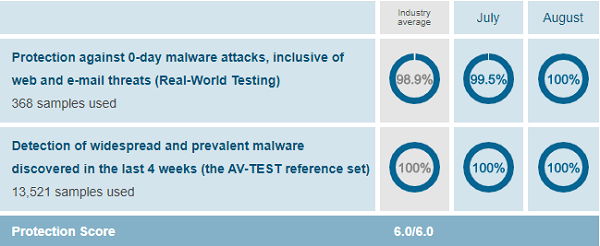 Avast-protection-test-results-AV-Test-evaluations-July-Aug-2019