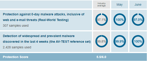 Avast-protection-test-results-AV-Test-evaluations-June-2019