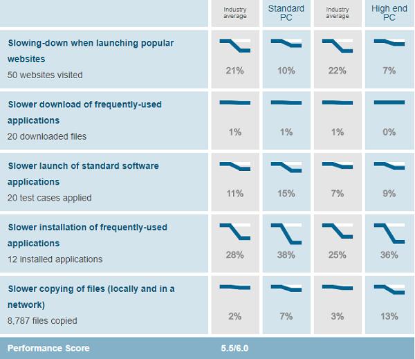 BullGuard-performance-test-results-AV-Test-evaluations-July-August-2019