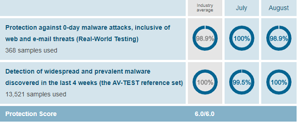 BullGuard-protection-test-results-AV-Test-evaluations-July-August-2019