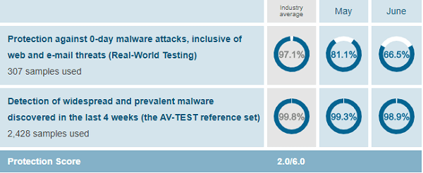 Webroot-protection-test-results-AV-Test-evaluations-May-June-2019