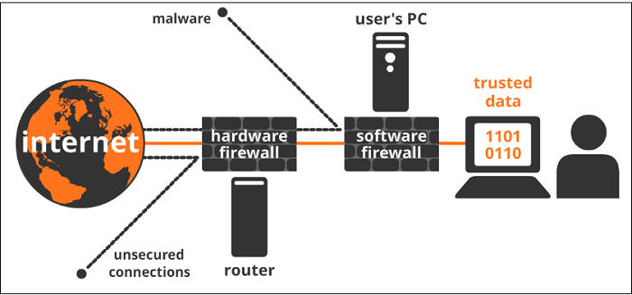 hardware and software firewall