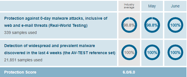 McAfee-Protection-Test-Results-AV-Test-Evaluations-May-June-2020